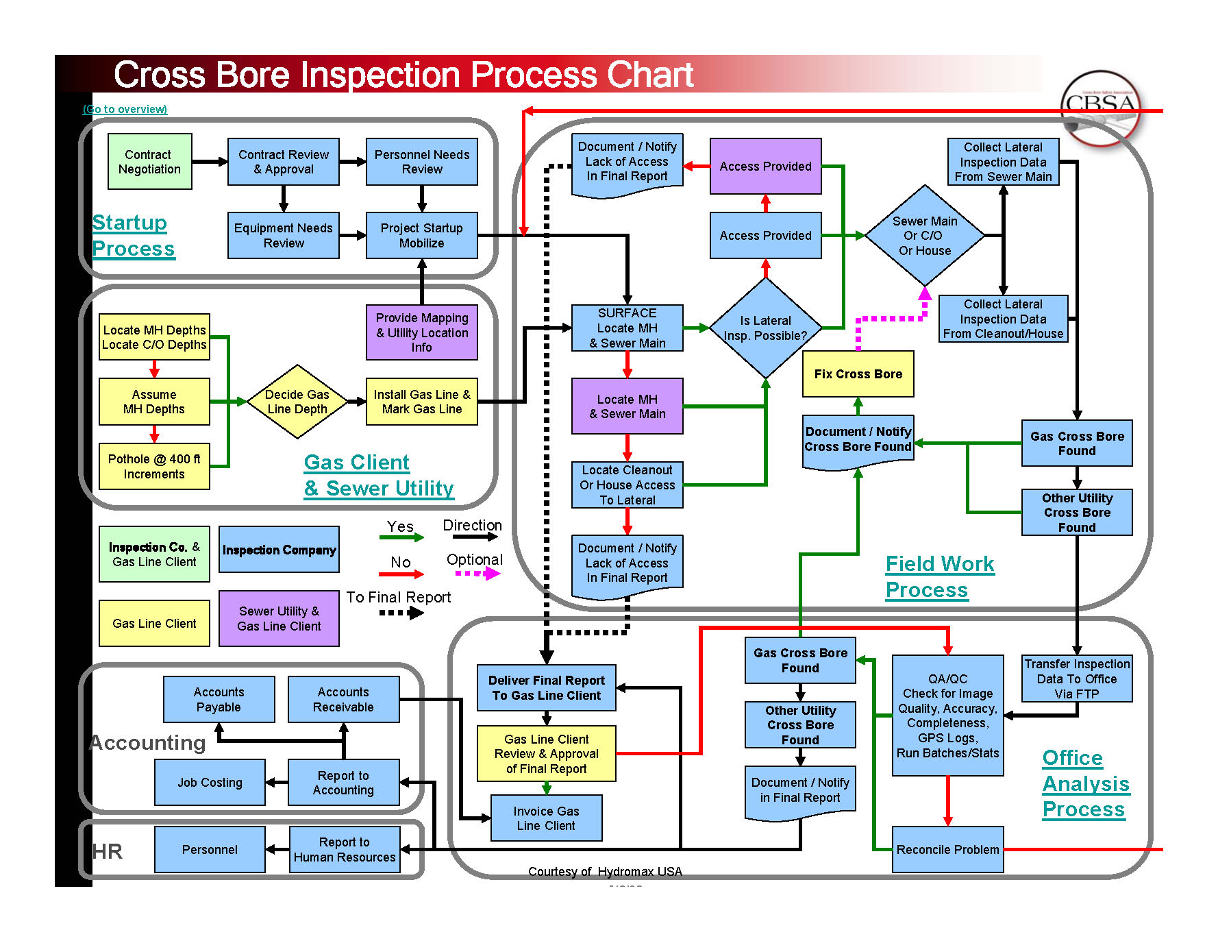 Legacy flow chart legacy projects master chart nvjuhfo Gallery